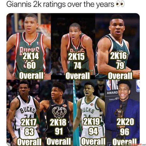 Giannis 2k ratings